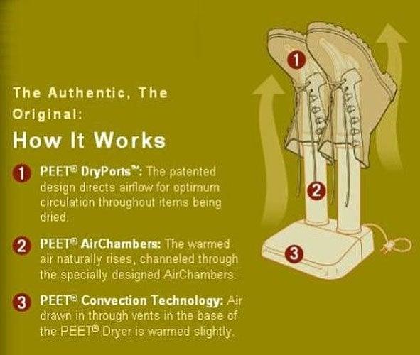PEET Dryer information