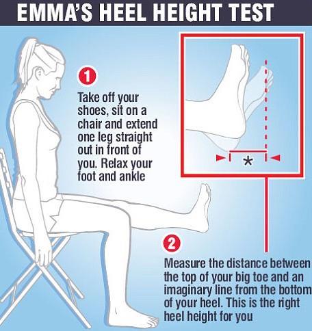 Heel Graphic of Dr. Emma Supple's Heel Height Test