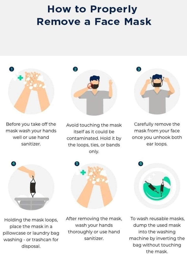 Tommie Copper's guide showing how to remove a face mask