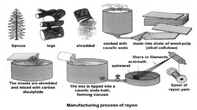 A diagram showing how rayon fabric is made